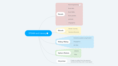 Mind Map: STEAM and Literacy