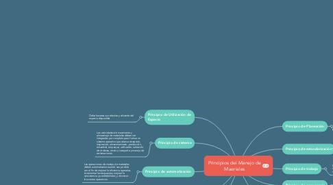 Mind Map: Principios del Manejo de Maeriales