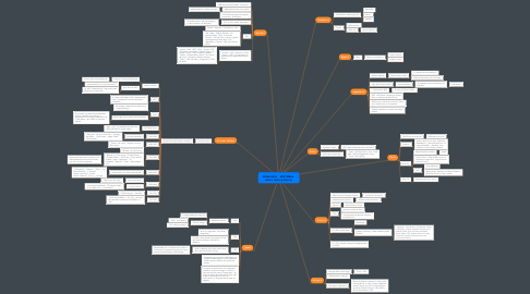Mind Map: Historieta - HISTORIA. (Alex Sierra Parra)