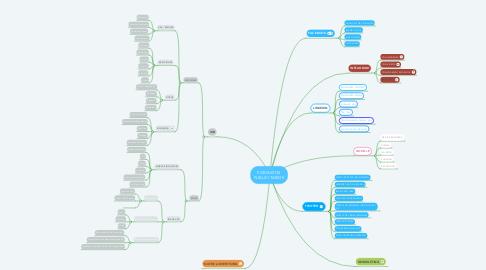 Mind Map: FORMATOS PUBLICITARIOS