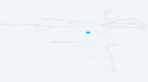 Mind Map: API BLU