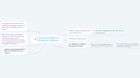 Mind Map: e-Learning Affordance 5a: Collaborative Intelligence