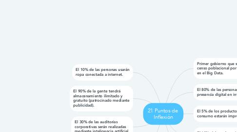 Mind Map: 21 Puntos de  Inflexión