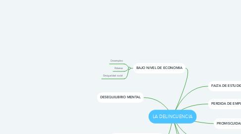 Mind Map: LA DELINCUENCIA