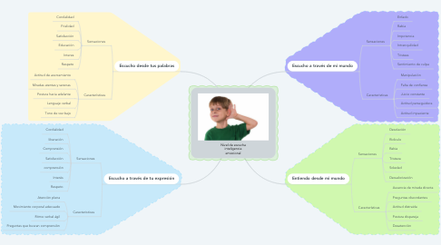 Mind Map: Nivel de escucha inteligencia emocional