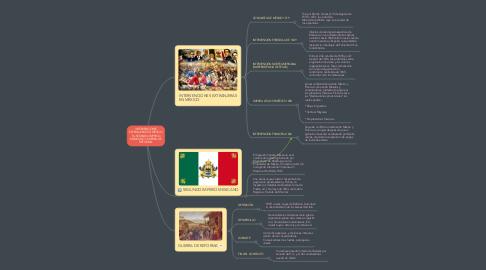 Mind Map: CONCEPTOS E IDEOLOGÍAS DE LA HISTORIA DE MÉXICO Y EN EL MUNDO DEL SIGLO XIX