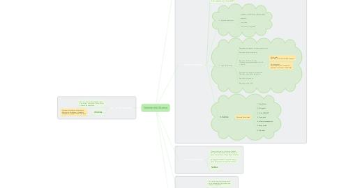 Mind Map: Gestión del Alcance