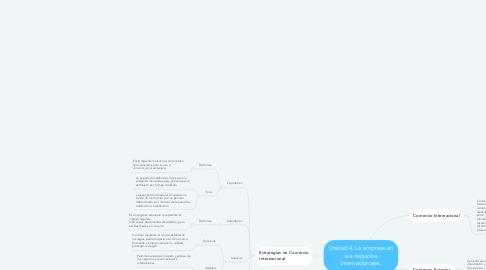 Mind Map: Unidad 4. La empresa en los negocios internacionales.