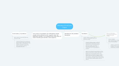 Mind Map: Biblioteca Virtual para Ciegos