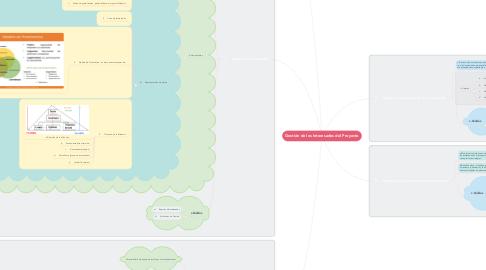 Mind Map: Gestión de los Interesados del Proyecto