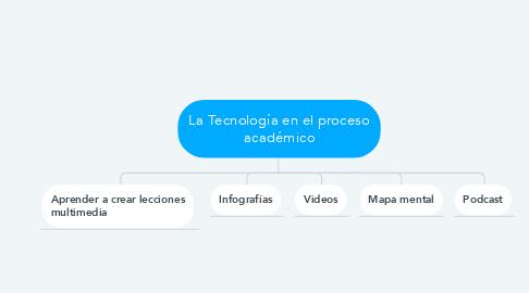 Mind Map: La Tecnología en el proceso académico