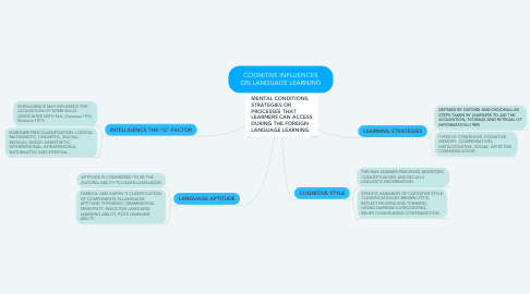 Mind Map: COGNITIVE INFLUENCES ON LANGUAGE LEARNING