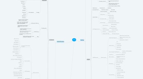 Mind Map: BFSI