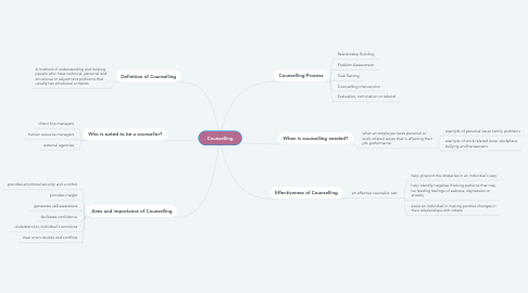 Mind Map: Counselling