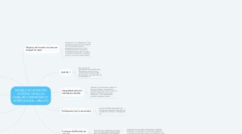 Mind Map: MODELO DE ATENCIÓN INTEGRAL DE SALUD FAMILIAR COMUNITARIO E  INTERCULTURAL– MAIS-FCI