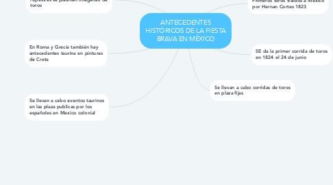 Mind Map: ANTECEDENTES HISTÓRICOS DE LA FIESTA BRAVA EN MÉXICO
