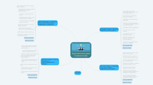 Mind Map: Професійне спілкування іноземною мовою