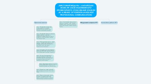 Mind Map: ЗМІСТОВИЙ МОДУЛЬ І. АНГЛІЙСЬКА МОВА ЯК ЗАСІБ ІНШОМОВНОГО ПРОФЕСІЙНОГО СПІЛКУВАННЯ (ENGLISH AS A MEANS OF FOREIGN-LANGUAGE PROFESSIONAL COMMUNICATION)