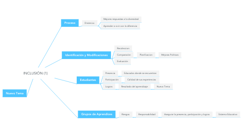 Mind Map: INCLUSIÓN (1)