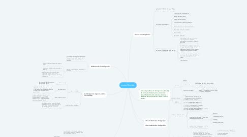 Mind Map: escala Wechsler