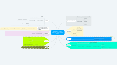 Mind Map: Assessment 2 - Creating with Code - Digital Solution Project