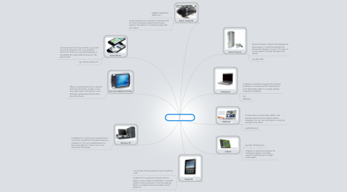 Mind Map: Types of computer