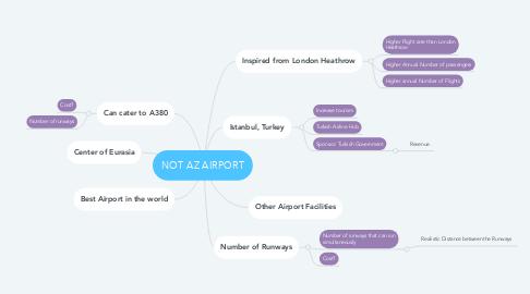 Mind Map: NOT AZ AIRPORT
