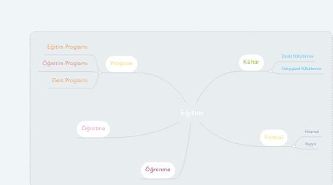 Mind Map: Eğitim