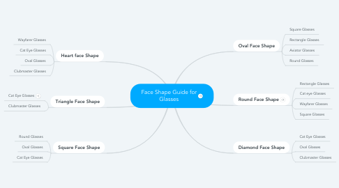Mind Map: Face Shape Guide for Glasses