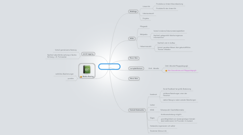 Mind Map: social software