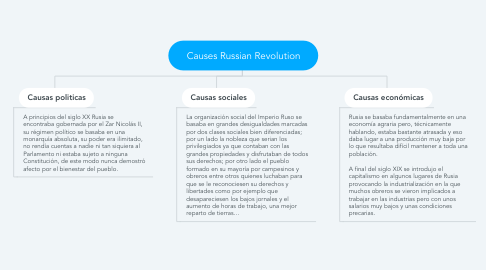 Mind Map: Causes Russian Revolution