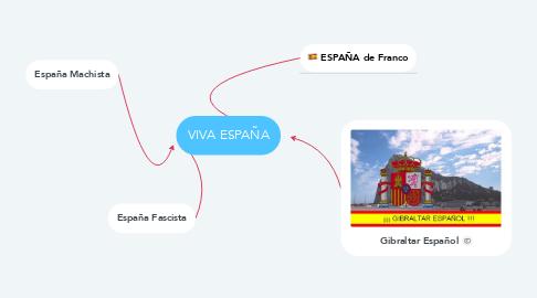 Mind Map: VIVA ESPAÑA