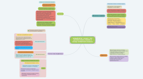 Mind Map: НОВЫЙ ФГОС 4 КЛАСС. ЧТО ДОЛЖЕН ЗНАТЬ УЧЕНИК К КОНЦУ ЧЕТВЕРТОГО КЛАССА