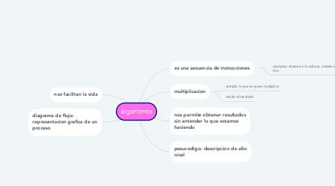 Mind Map: algoritmos