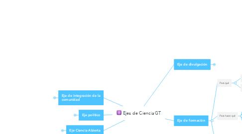 Mind Map: ⚛️ Ejes de CienciaGT