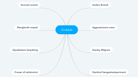 Mind Map: Ondskab