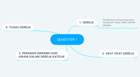Mind Map: SEMESTER 1