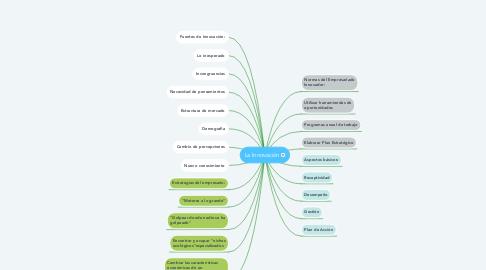 Mind Map: La Innovación