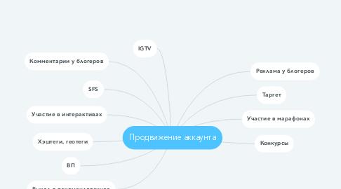 Mind Map: Продвижение аккаунта