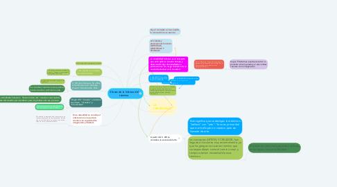 Mind Map: 4 fases de la historia del término