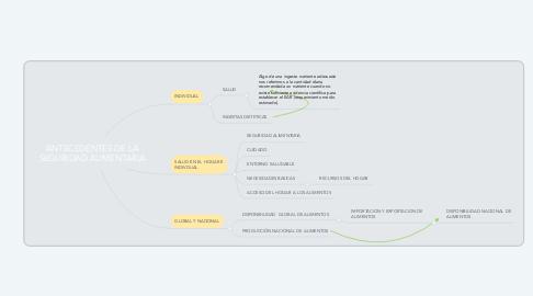 Mind Map: ANTECEDENTES DE LA SEGURIDAD ALIMENTARIA