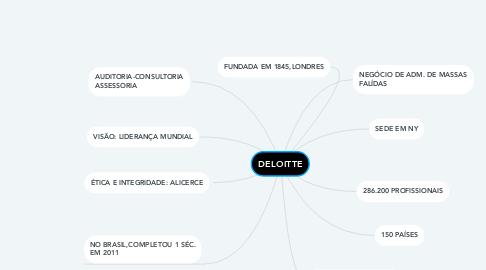 Mind Map: DELOITTE