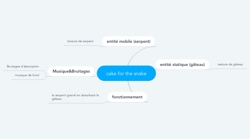 Mind Map: cake for the snake