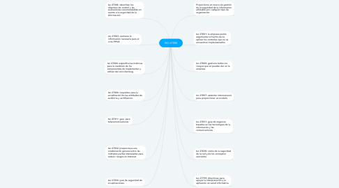 Mind Map: ISO 27000