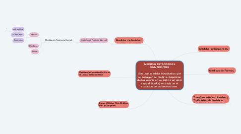 Mind Map: Violencia de Género en Internet