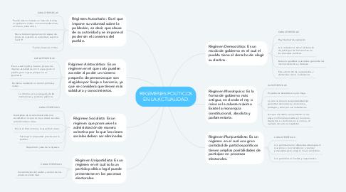 Mind Map: REGÍMENES POLÍTICOS EN LA ACTUALIDAD.