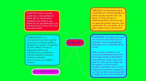 Mind Map: DEBE SER :