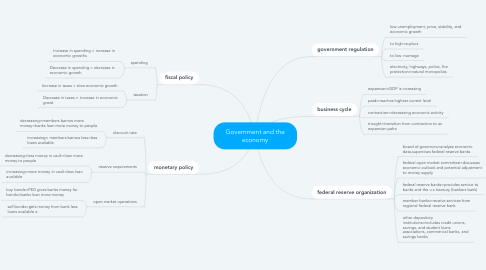 Mind Map: Government and the economy
