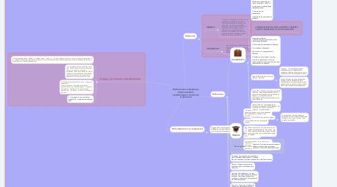 Mind Map: Definición de competencia y objetivo desde la epistemología o ciencias de la educación