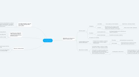 Mind Map: Las Instituciones de la Democracia directa